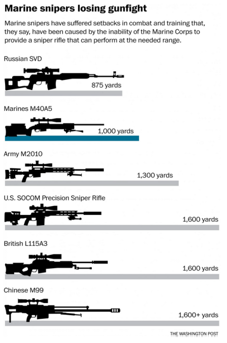 Infographic by: The Washington Post