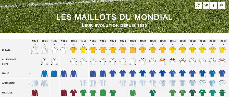 Evolution Des Maillots De Foot De La Première édition De La Coupe Du Monde En 1930 à 2014 Footpouf