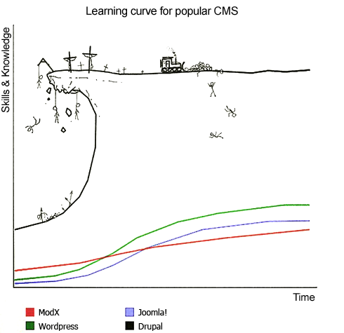 Learning Curve for Popular CMS