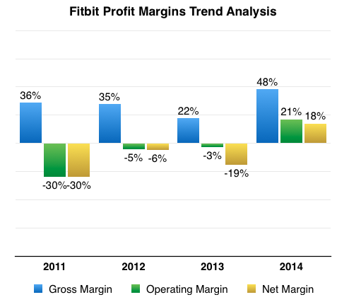 Fitbit Profit Margins Trend Analysis 2014
