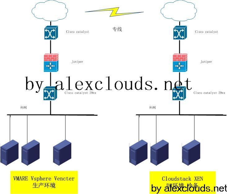 一个用到VMWARE和XEN互相转换的case