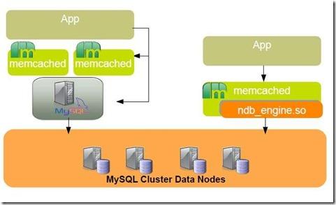memcached与mysql以及MYSQL CLUSTER的NDB_engine(一)
