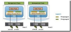 Deploying the vMware vSphere Distributed Switch(转)