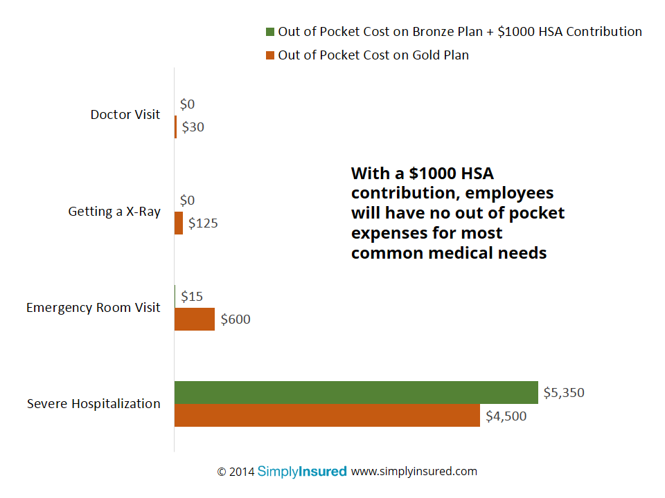 With HSA contribution, employees will have no out of pocket expense for most common medical needs