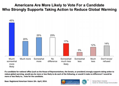 Americans are more than two times more likely to vote for a congressional or presidential candidate who strongly supports action to reduce global warming