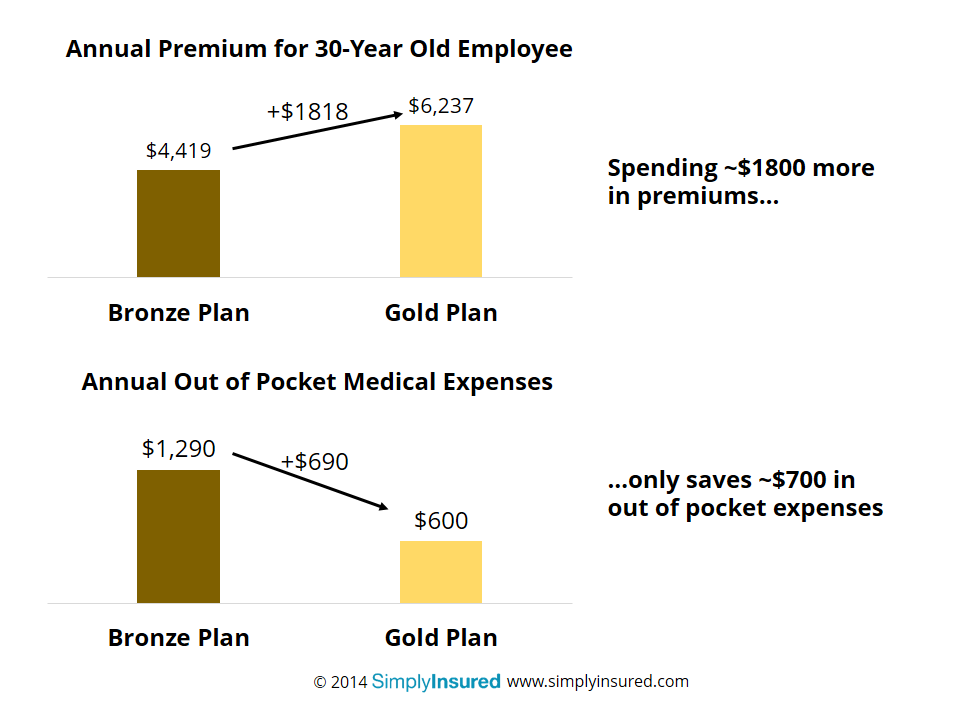 Small Business Often Spend $1800 to Save Only $700 in Employee Expenses
