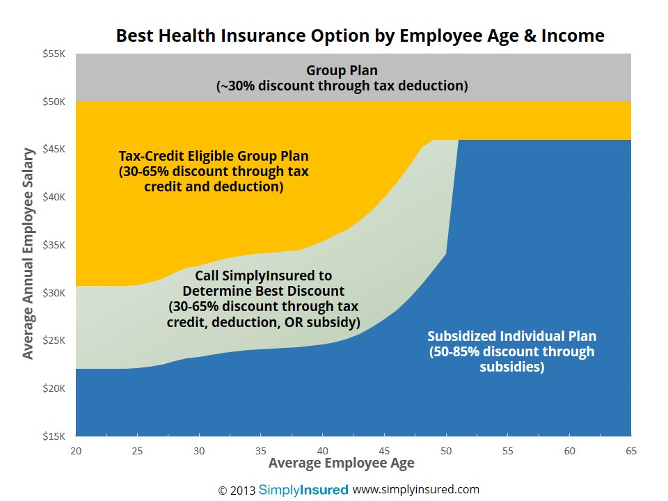 Small Group Health Insurance Best Options