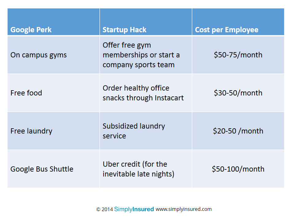 Google Perks and the Equivalent Small Business Hack