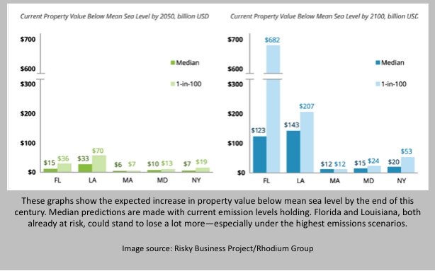 These graphs show the expected increase in property value below mean sea level by the end of this century. Median predictions are made with current emission levels holding. Florida and Louisiana, both already at risk, could stand to lose a lot more—especially under the highest emissions scenarios.