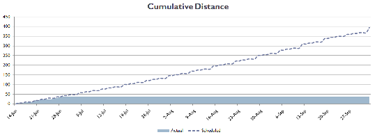 progress chart - cumulative distance