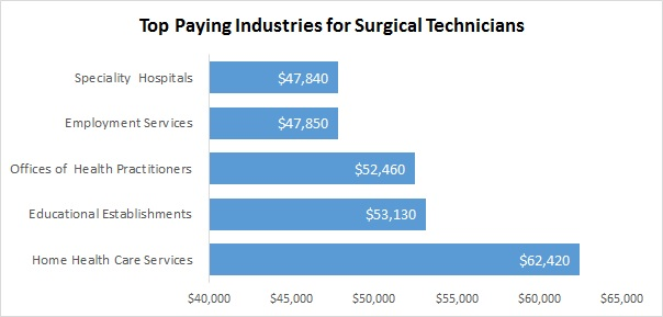 Top Paying Industries