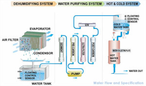 D_Konia_Water_Flow_and_Specification
