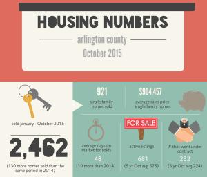 arlington real estate market