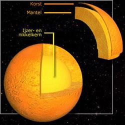 Samenstelling Mercurius