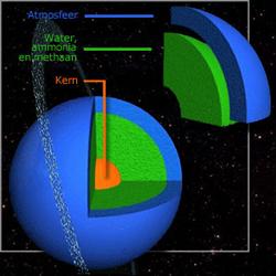 Samenstelling Uranus