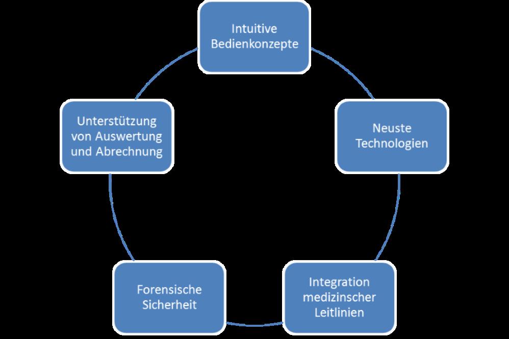 unser Software-Konzept