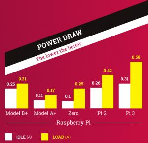 Powerdraw