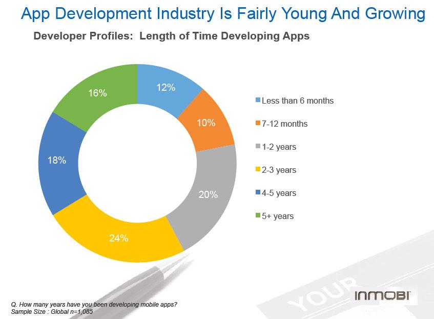 App Development Industy