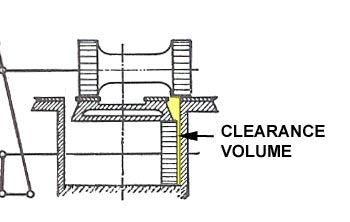 "Clearance Volume (from diagram in ""Locomotive Valves and Valve Gear"" by Yoder and Warren first published in 1921 and republished by Camden Miniature Steam)"