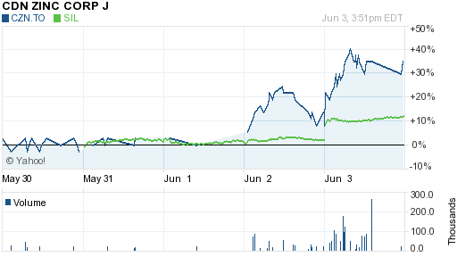 CANADIAN ZINC CORP (CZN.TO)