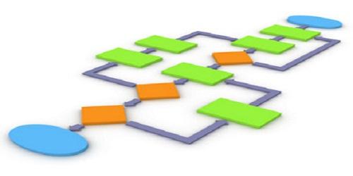 quy trinh Quy trình 7 bước để bán hàng thành công