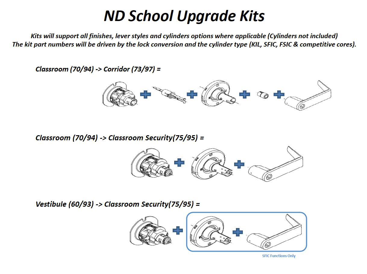 Schlage ND lock conversion kits for classroom security