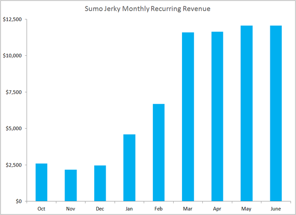 How I grew Sumo Jerky to $10,000 a month