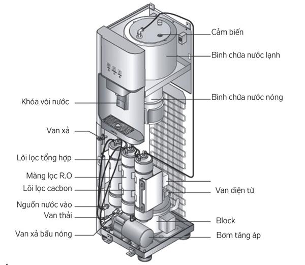 cấu tạo cây lọc nước nóng lạnh kg50sd