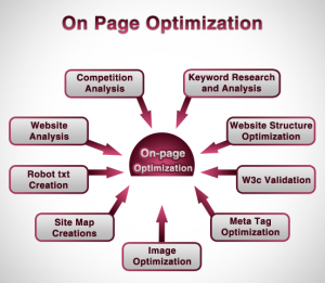 On+Page+Optimization