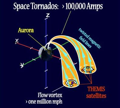 Space tornadoes span a volume approximately the size of Earth or larger.  Credit:  Keiling, Glassmeier and Amm