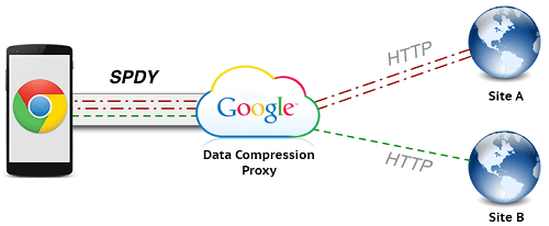 spdy-compression-chrome