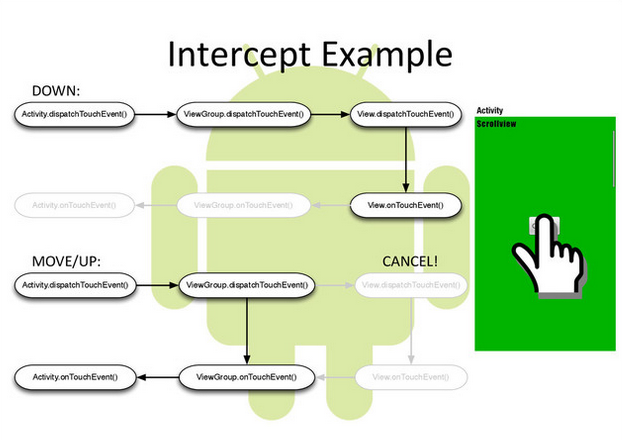 Android Touch System Intercept Example
