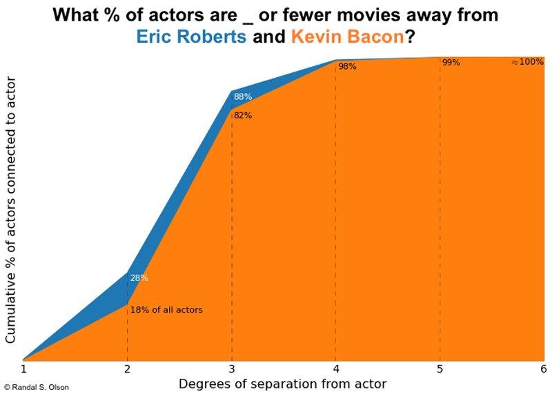 cumulative pct actors degrees separation chart