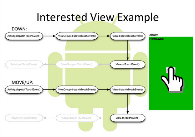Android Touch System Interested View Example