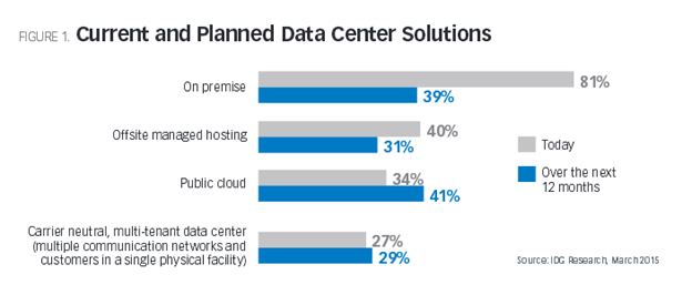 Current and Planner Data Center Solutions