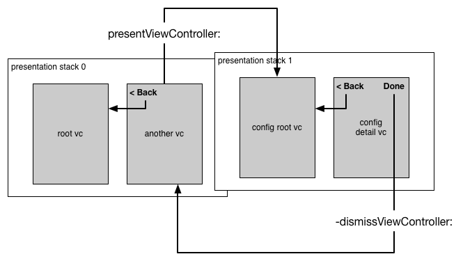 An image depicting a navigation controller managing a stack of presentation controllers, each associated with a stack of view controllers.