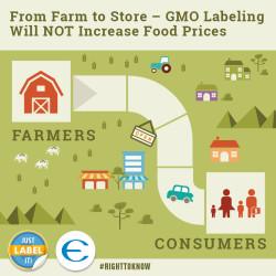 EWG_Social_GE labeling_C03[1]