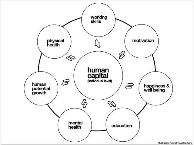 human capital, eco fashion dictionary updates, Illustrations Kenneth buddha Jeans