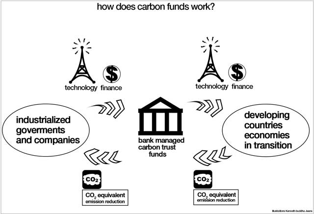 how does carbon fund works? eco fashion dictionary updates, Illustrations Kenneth buddha Jeans
