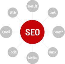 (SEO) Search Engine Optimization