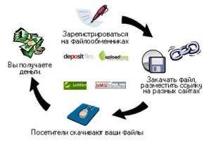 Заработок на Файл Обменниках