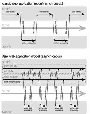 Tương tác đồng bộ trong ứng dụng web truyền thống (trên) và dị bộ trong ứng dụng AJAX. (