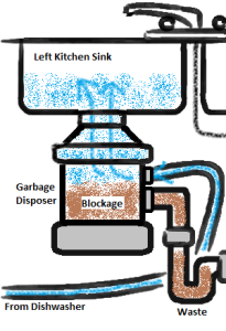 Dishwasher_wastewater_coming_up_drain_in_sink
