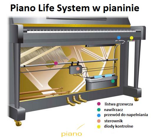 Piano Life Saver System w pianinie