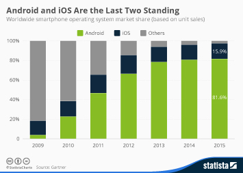 Android and iOS Are the Last Two Standing