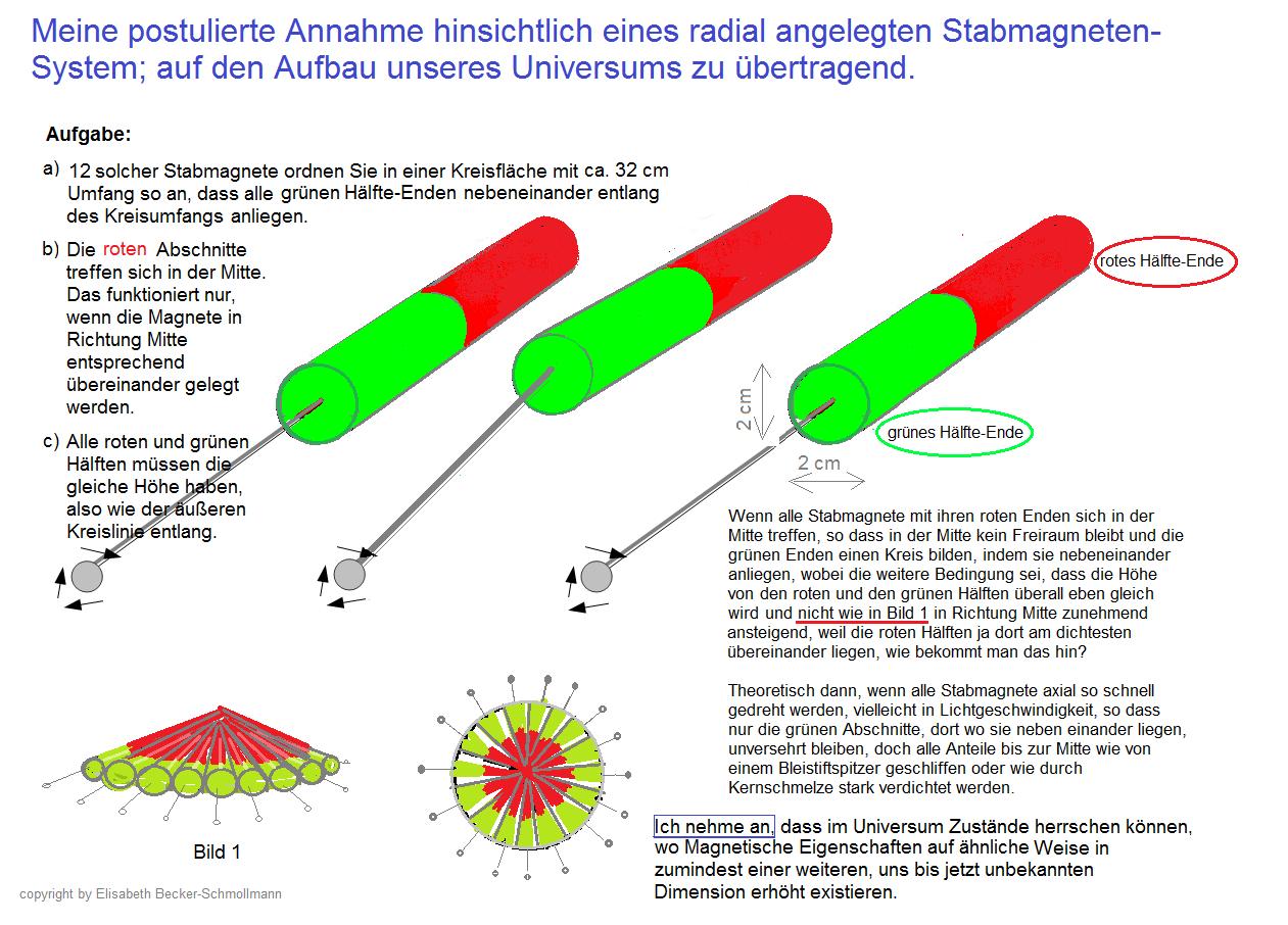 Die Stabmagnete werden in diesem Gedanken-Experiment theoretisch radial nebeneinander gelegt