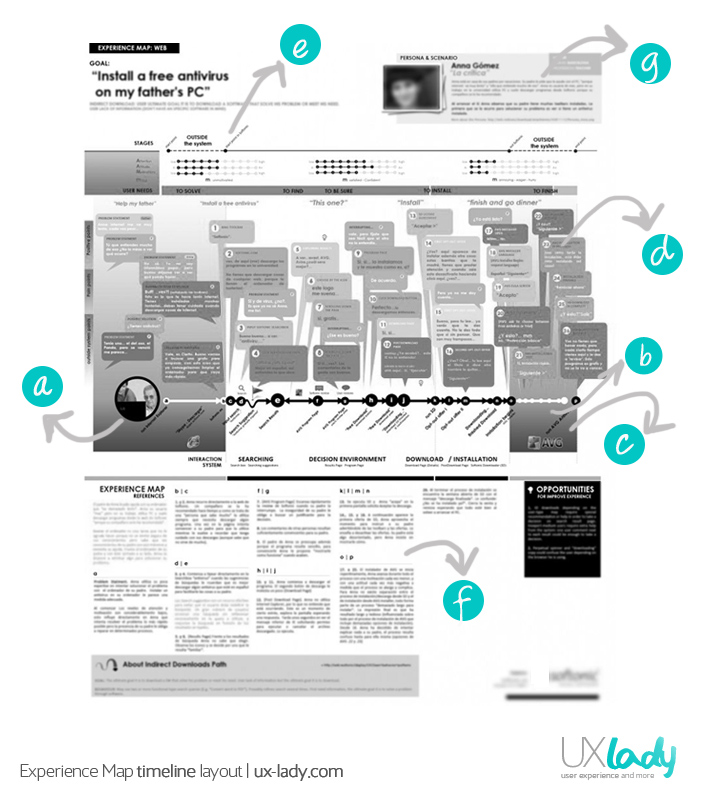 Experience Map and User journeys