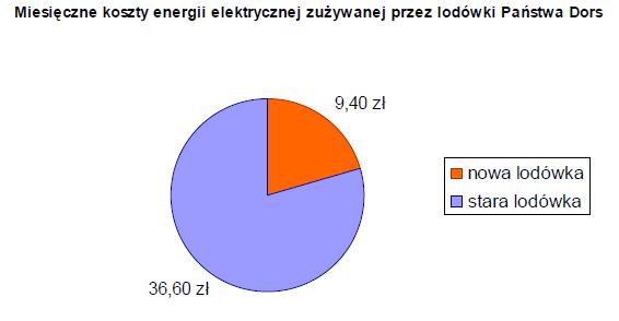 Miesięczne koszty energii elektrycznej zużywanej przez lodówki Państwa Dors