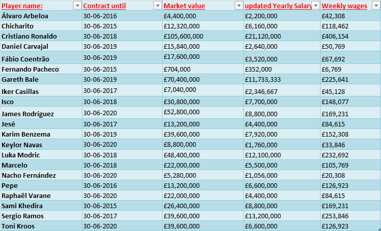 Real Madrid salaries 2015 (updated)