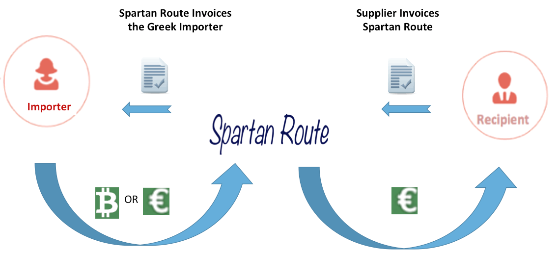 Spartan Route - Imports